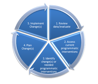 Graphic of cycle school climate teams can take to identify and implement programmatic interventions.  It includes 5 steps: 1) Review data/evalaute, 2) Assess current programmatic interventions, 3) Identify changes and/or needed interventions, 4) Plan implementation of programmatic interventions, and 5) Implement changes.