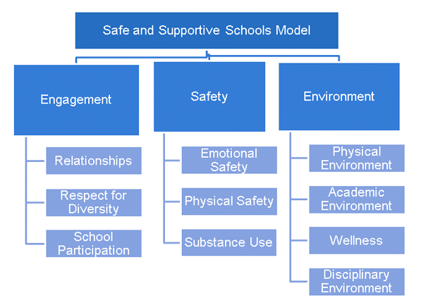 School Climate | Safe Supportive Learning